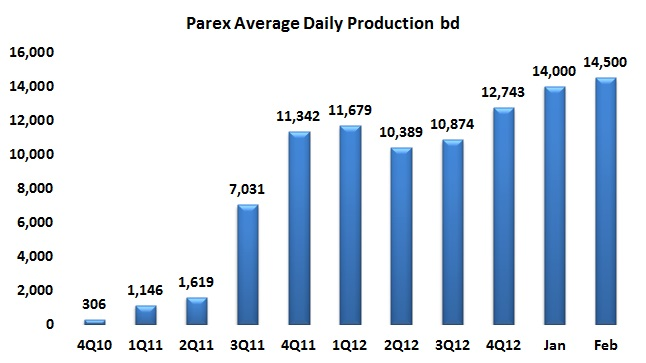Parex has a good news story