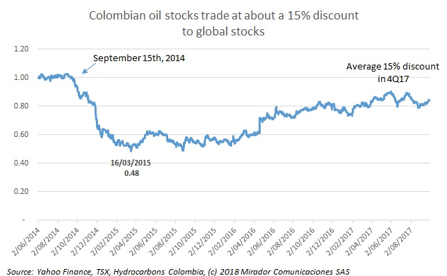 Colombian discount slowly disappearing
