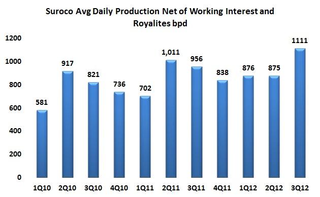 Suroco announces highest production month ever