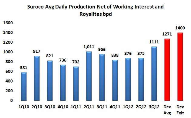Suroco reports December 2012 exit production up 10 percent