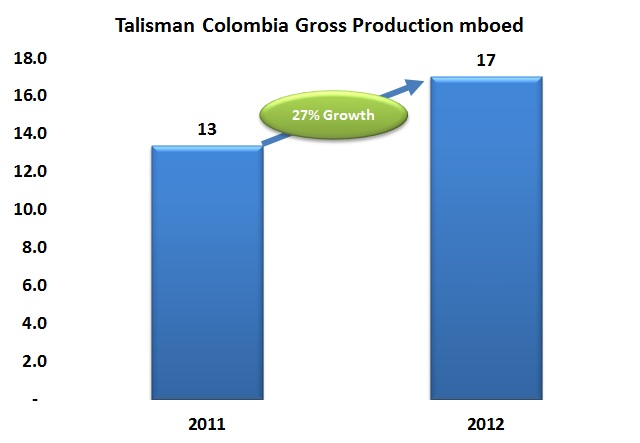 """Talisman CEO says improved environmental licensing makes Colombia """"a keeper"""""""