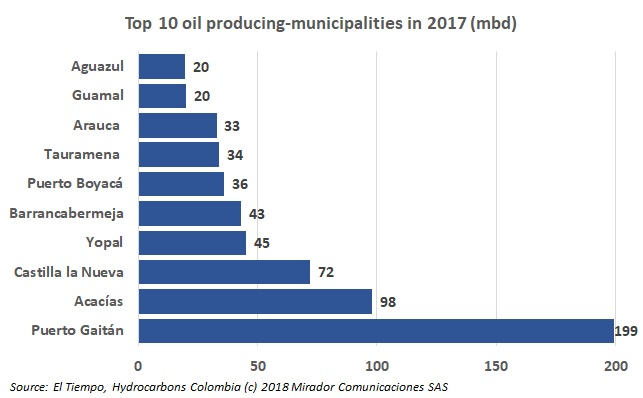 Top 10 oil producing-municipalities
