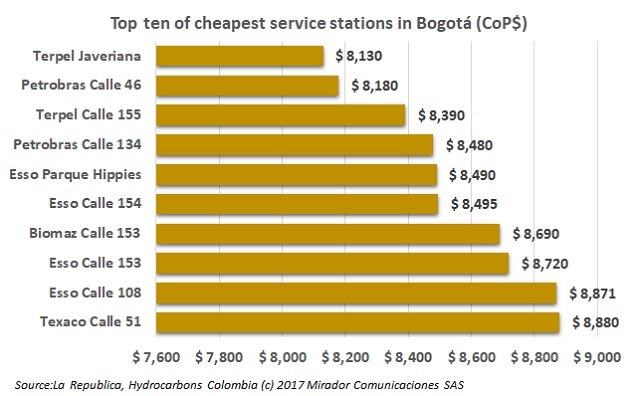 Cheapest service stations