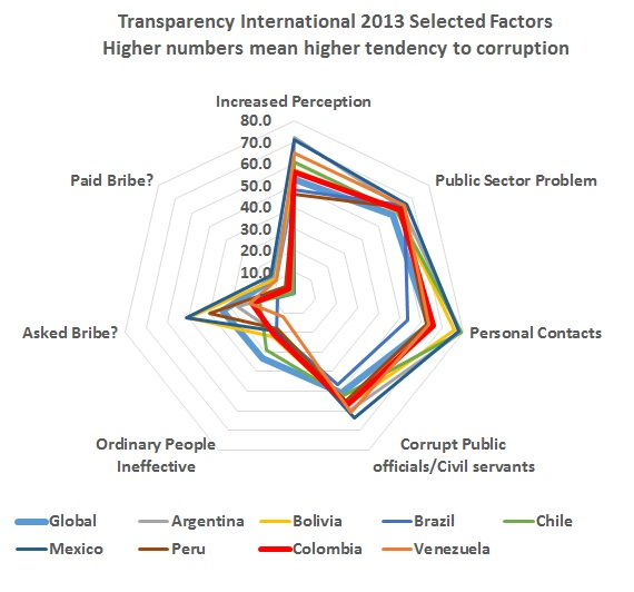 Colombia scores well in Transparency International Corruption Rating