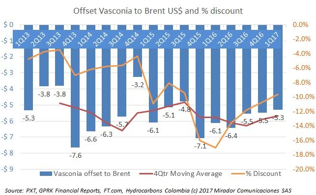 Vasconia moves closer to Brent