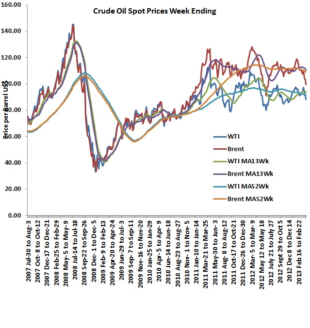 Mind the gap Oil prices stable for now