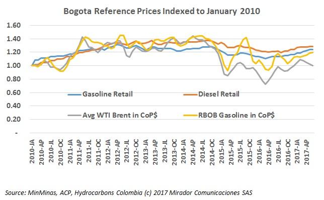 Controller calls for gasoline price liberation
