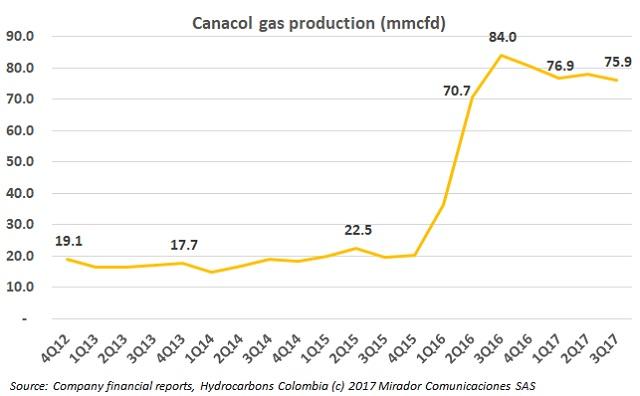 CNE gas discovery