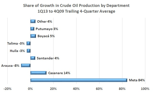 Llanos consolidates its lead in crude oil production