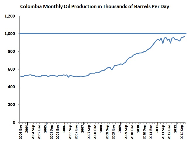 November oil production hits 970,632 bpd but what is the target?