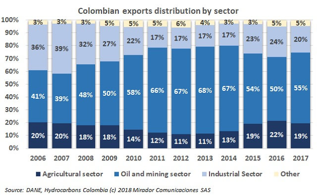 Extractive sector exports increased in 2017