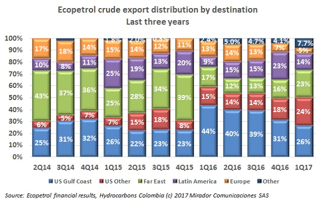 Ecopetrol's export distribution during 1Q17