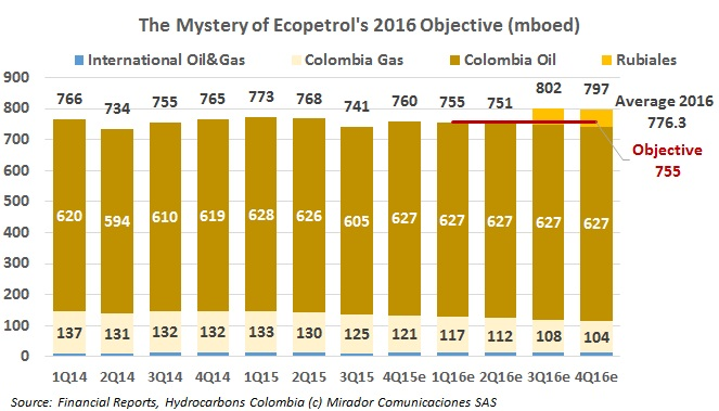 The Mystery of Ecopetrol's 2016 Objective