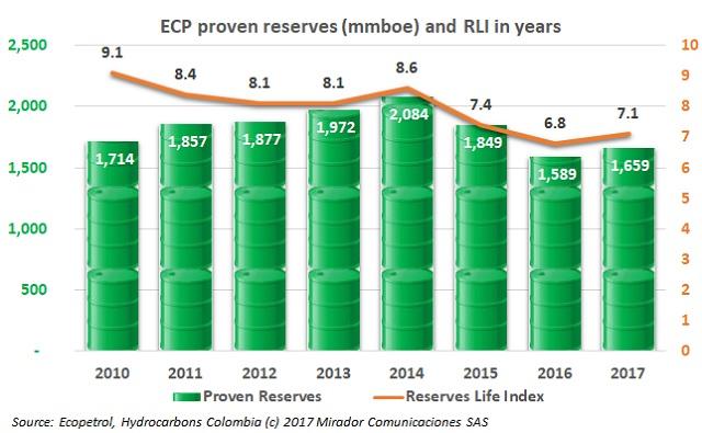 ECP reserves