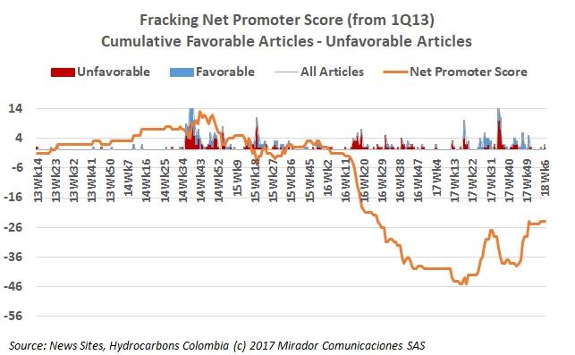 Bayón on fracking