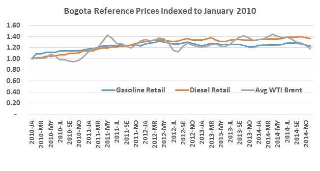 Gasoline prices (finally) starting to fall