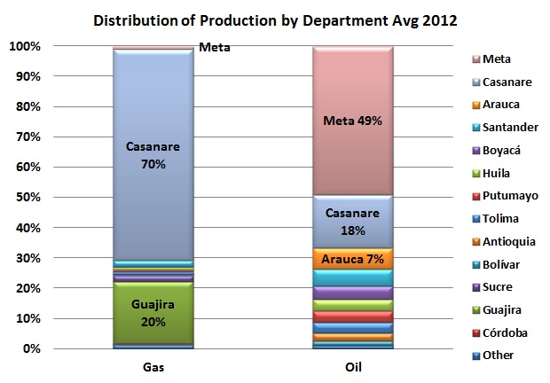 Oil and gas are different worlds in Colombia