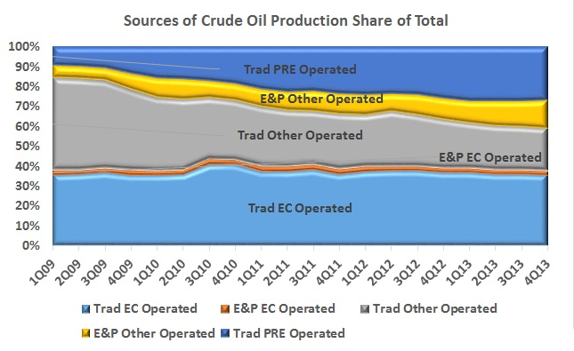 E&P Contracts slowly gaining share