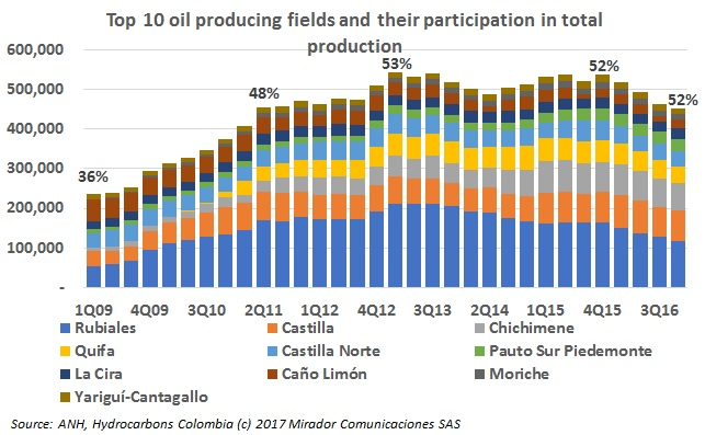 Top 10 oil producing fields