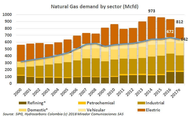 UPME looks at gas demand