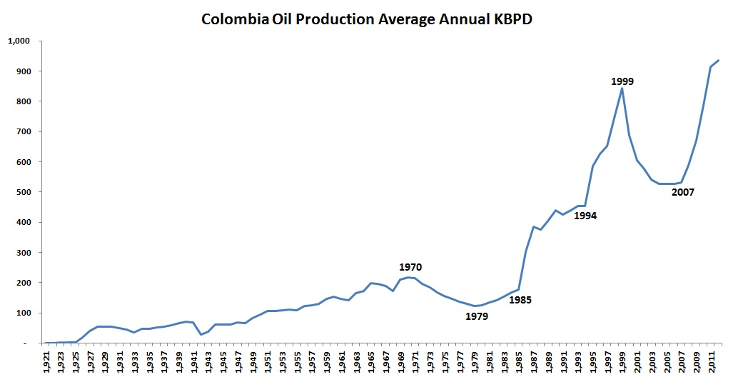 Colombian Daily Average Oil Production from 1921