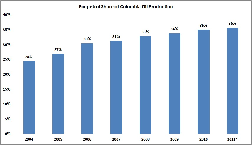 Ecopetrol Increases Share of Colombia Oil Production