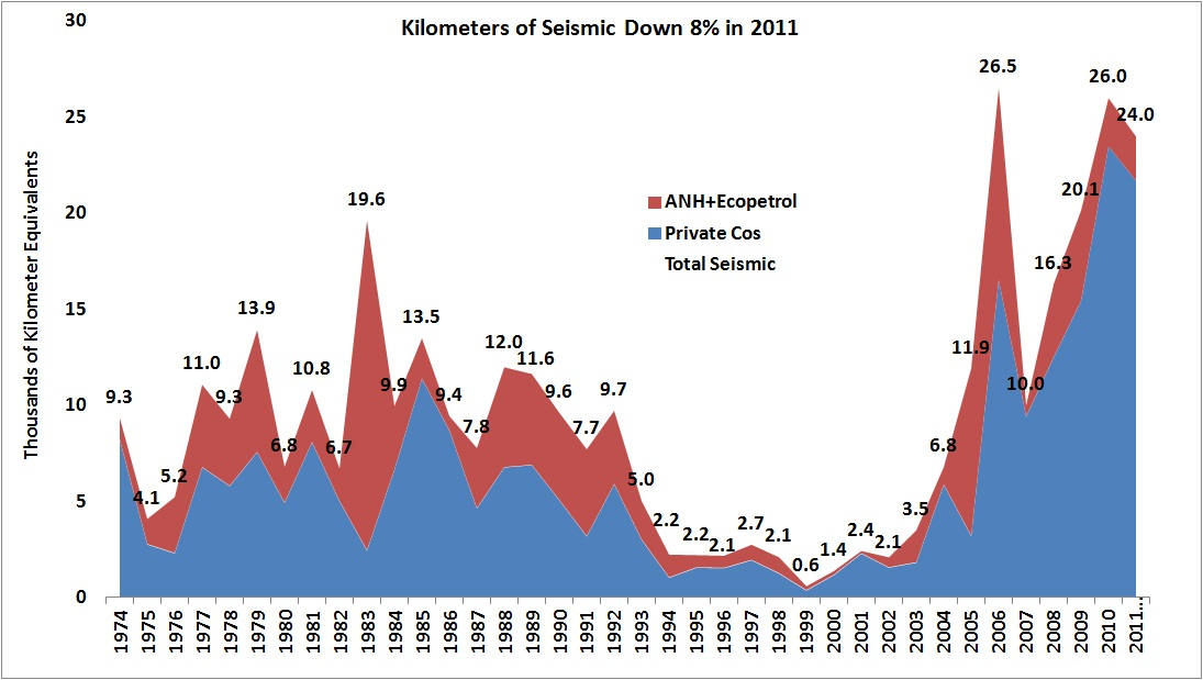 Kilometers of Seismic Down 8% in 2011