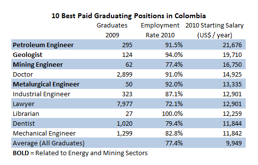 Petroleum engineering, mining and geology, the highest-paid jobs for graduates
