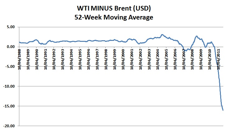 What the Divergence Between Brent and WTI Means for Colombian Oil