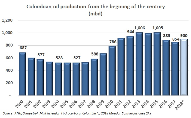 ANH oil production target