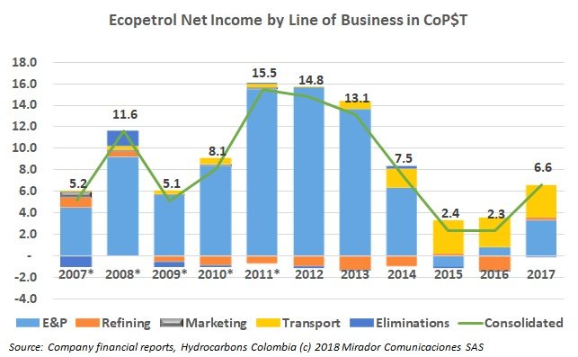 Ecopetrol's Lines of Business in the black