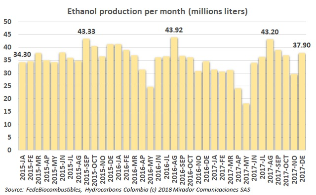 Ethanol demand increases