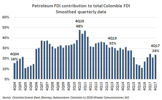 Oil FDI in 4Q17