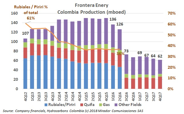 Frontera Energy 2017 results