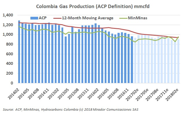 Gas production in February
