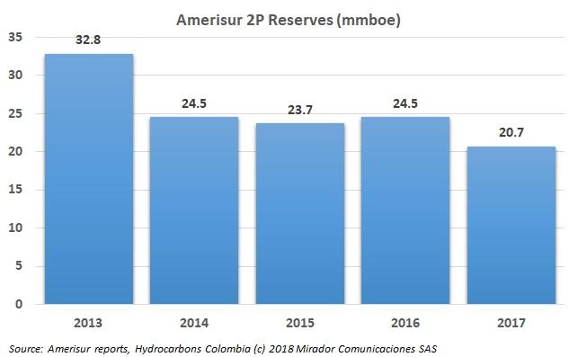 Amerisur reserves