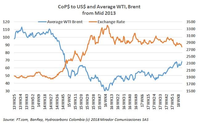 Oil price benefits