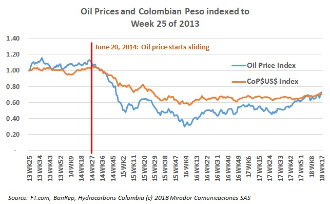 Colombian Pesos and Oil Prices – Adding Precision