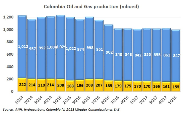 Challenges and opportunities of the industry in Colombia