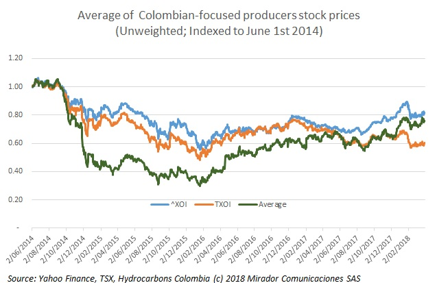 Oh oh Canada: Colombia beats TSX in the stock market sweepstakes