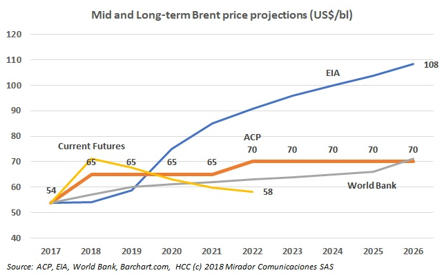 Long term price forecasts