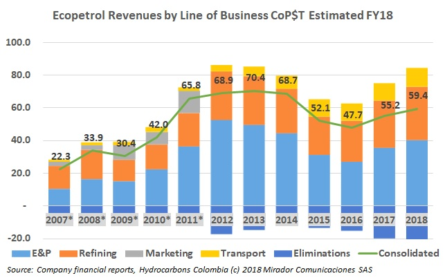 Better Ecopetrol Line of Business results but still some questions…