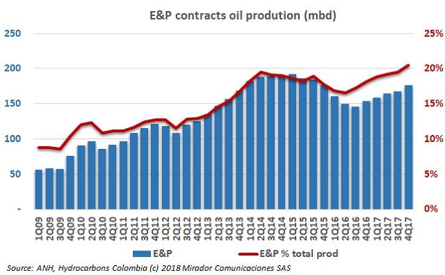 E&P oil production rising again