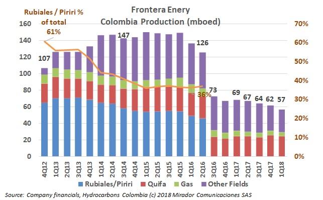Frontera 1Q18 results