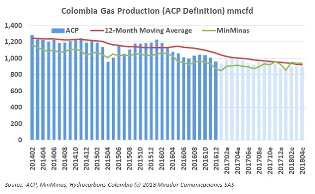 Gas production up in April