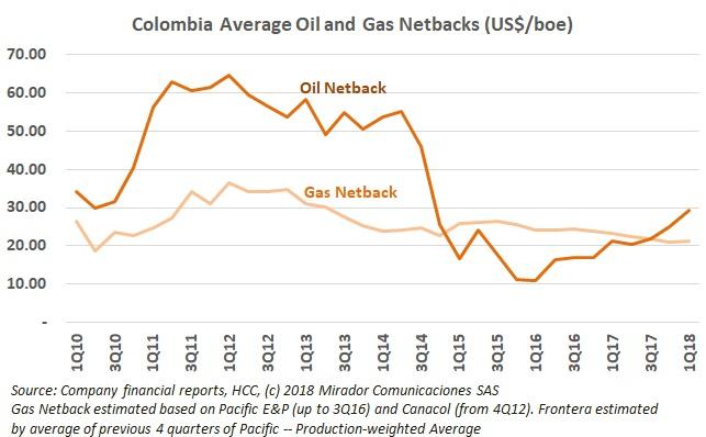 Oil more profitable than gas