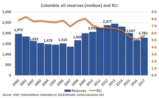 Oil reserves increased in 2017