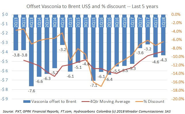 Vasconia discount continues to narrow