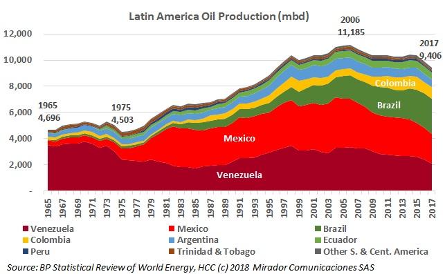 BP Energy Statistics 2018: Looking at the Latin American energy market, Part 2