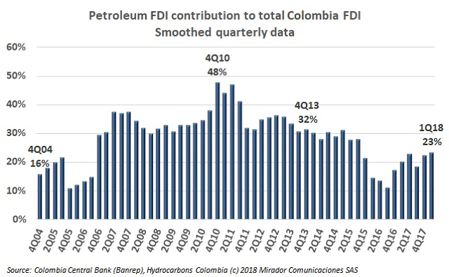 FDI during Santos government